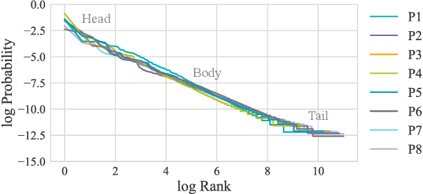 Figure 3 for Zero Shot Learning for Code Education: Rubric Sampling with Deep Learning Inference