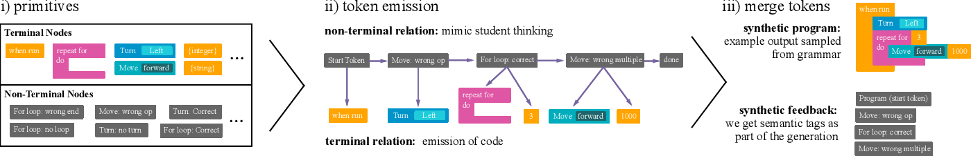 Figure 4 for Zero Shot Learning for Code Education: Rubric Sampling with Deep Learning Inference