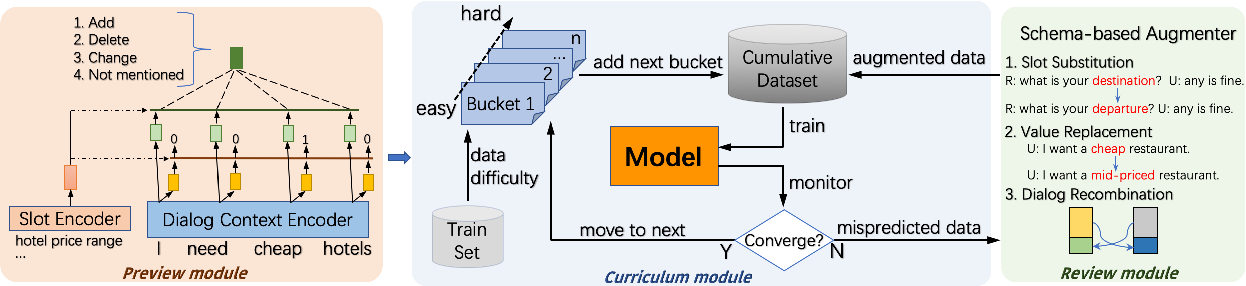 Figure 3 for Preview, Attend and Review: Schema-Aware Curriculum Learning for Multi-Domain Dialog State Tracking
