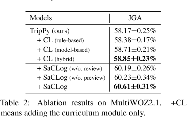 Figure 4 for Preview, Attend and Review: Schema-Aware Curriculum Learning for Multi-Domain Dialog State Tracking