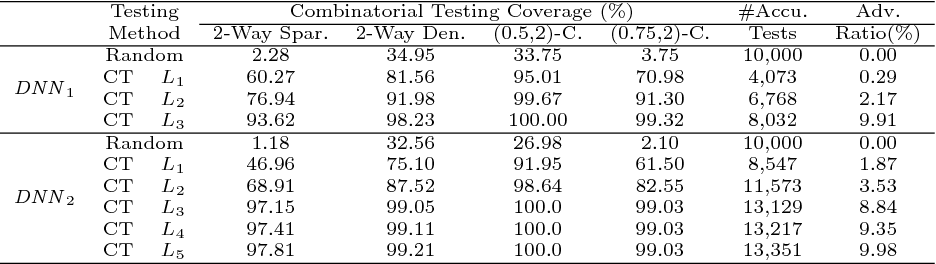 Figure 2 for Combinatorial Testing for Deep Learning Systems