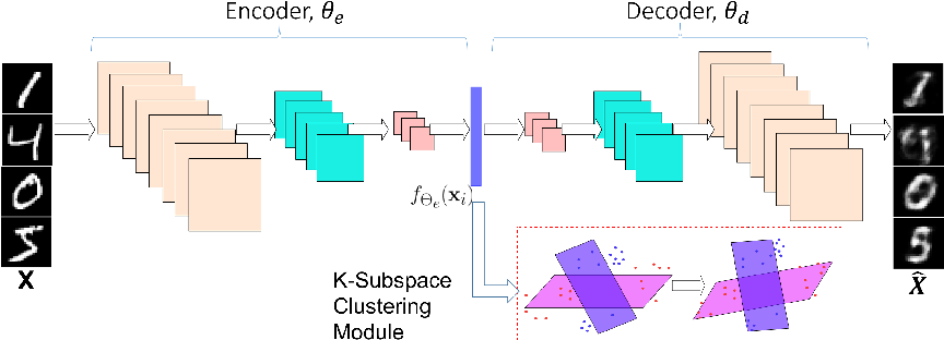 Figure 1 for Scalable Deep $k$-Subspace Clustering