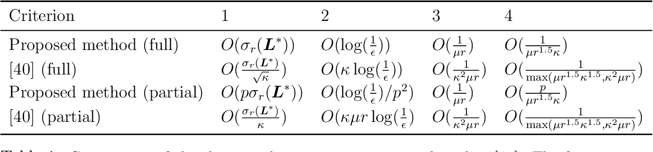 Figure 2 for Robust PCA by Manifold Optimization