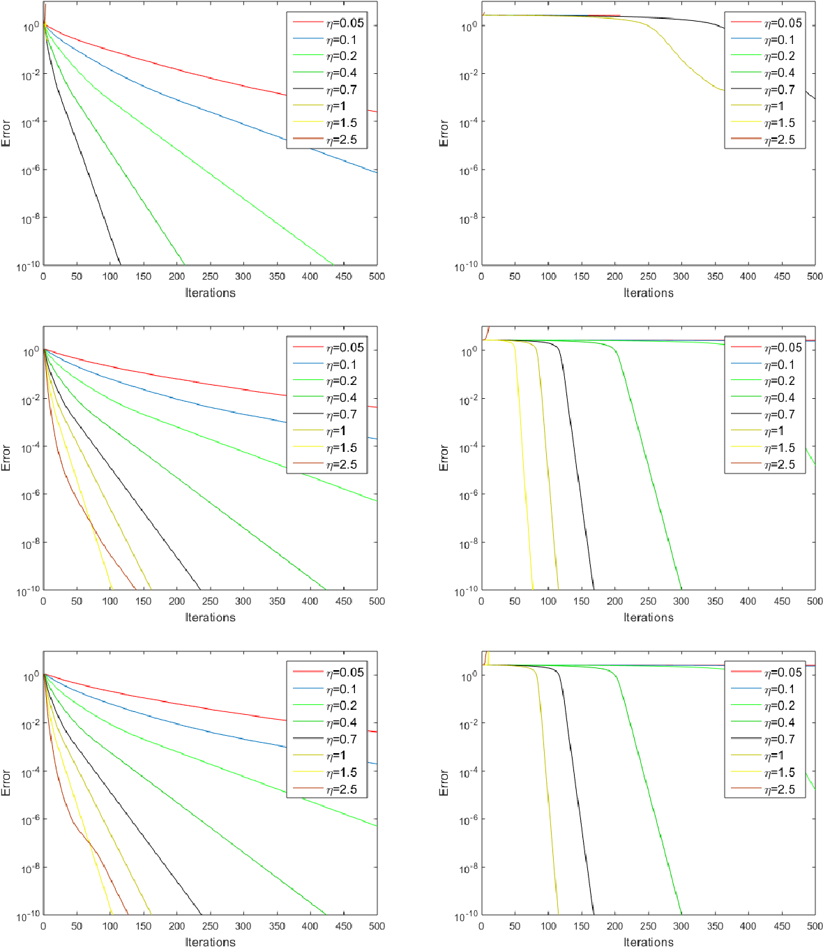 Figure 3 for Robust PCA by Manifold Optimization