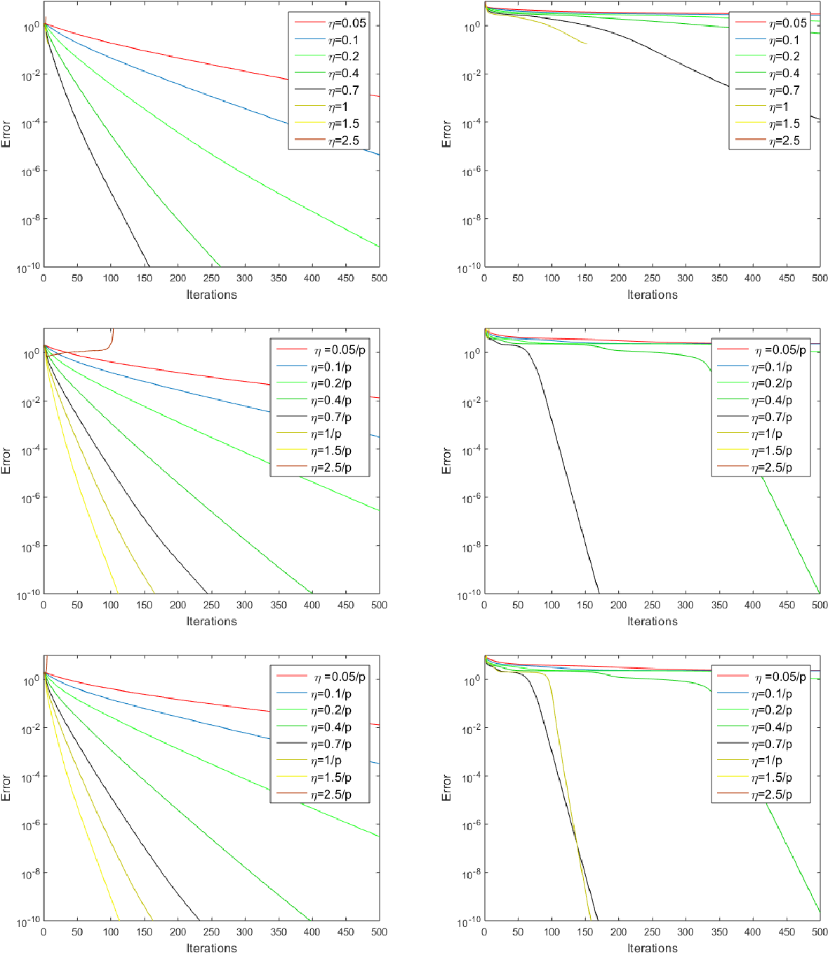 Figure 4 for Robust PCA by Manifold Optimization