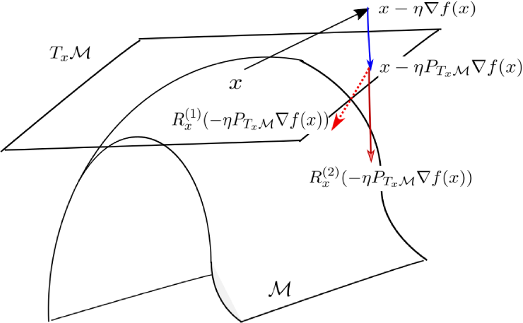 Figure 1 for Robust PCA by Manifold Optimization