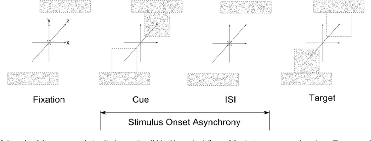 Figure 1 From Spatial Orienting Of Attention In Stereo Depth