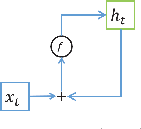 Figure 1 for Gated Recurrent Neural Tensor Network