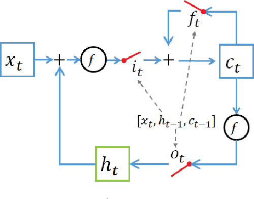 Figure 2 for Gated Recurrent Neural Tensor Network