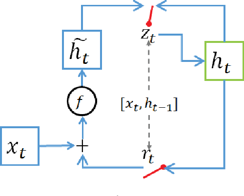 Figure 3 for Gated Recurrent Neural Tensor Network