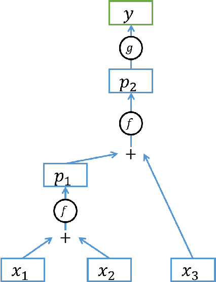 Figure 4 for Gated Recurrent Neural Tensor Network