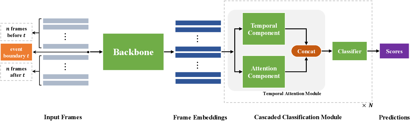 Figure 1 for Generic Event Boundary Detection Challenge at CVPR 2021 Technical Report: Cascaded Temporal Attention Network (CASTANET)