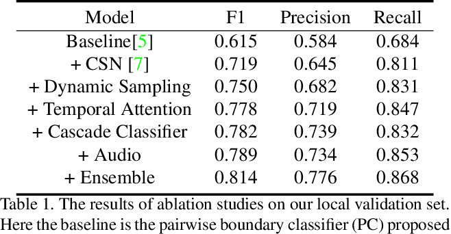 Figure 2 for Generic Event Boundary Detection Challenge at CVPR 2021 Technical Report: Cascaded Temporal Attention Network (CASTANET)
