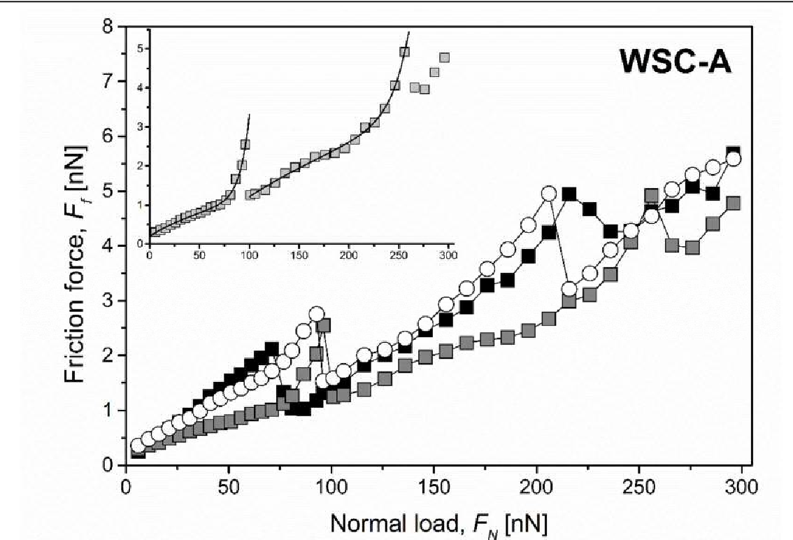 Figure 3. Friction force as a function of load for WSC-A coating measured with FFM. The inset shows the fit to Eq. 5 to one of the curves.
