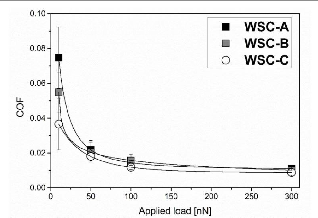Figure 4. Coefficient of friction measured for three coatings with FFM-AFM during wear experiments.
