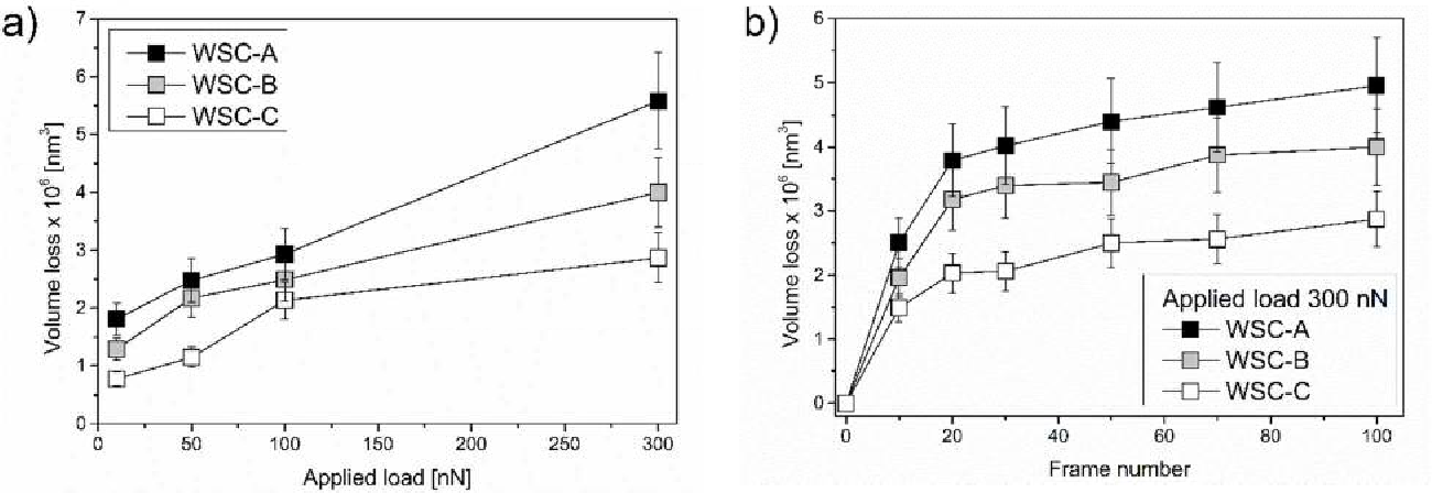 Figure 7. (a) Total volume loss of coating material during wear test as a function of a load. (b) Volume loss as a function of frame number for wear test at load of 300 nN.