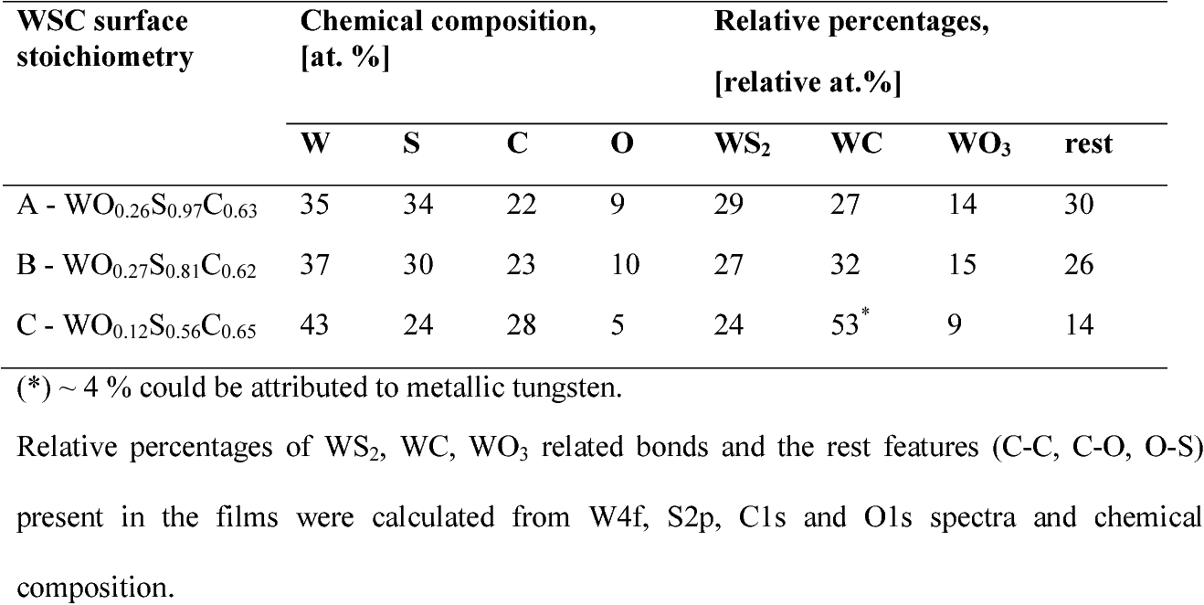 Table 1. XPS surface chemical composition of the coatings after cleaning with Ar+ ions