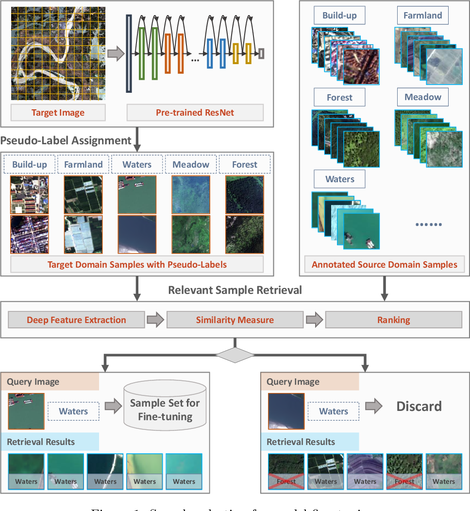 Figure 1 for Learning Transferable Deep Models for Land-Use Classification with High-Resolution Remote Sensing Images
