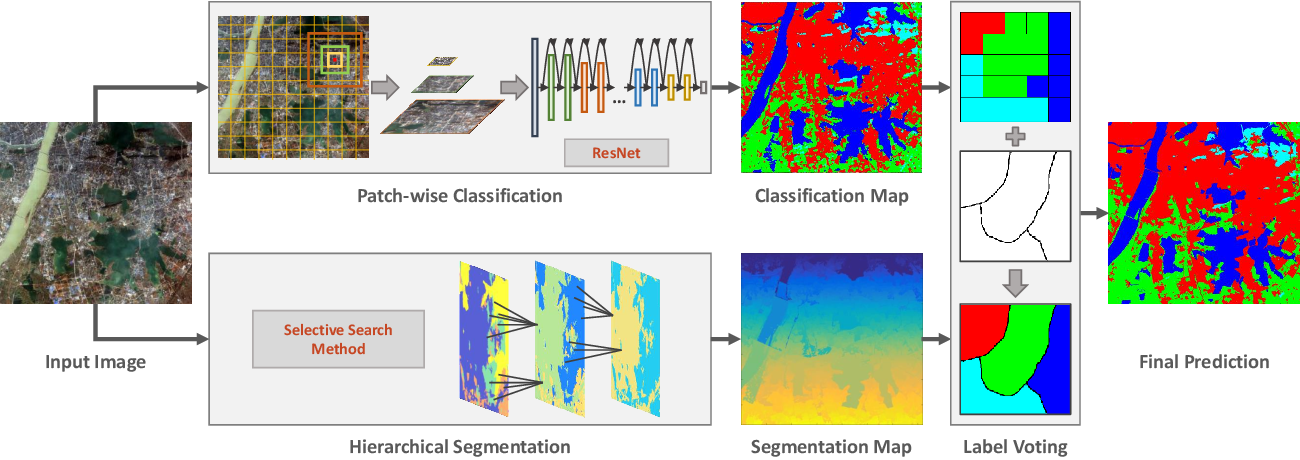 Figure 3 for Learning Transferable Deep Models for Land-Use Classification with High-Resolution Remote Sensing Images