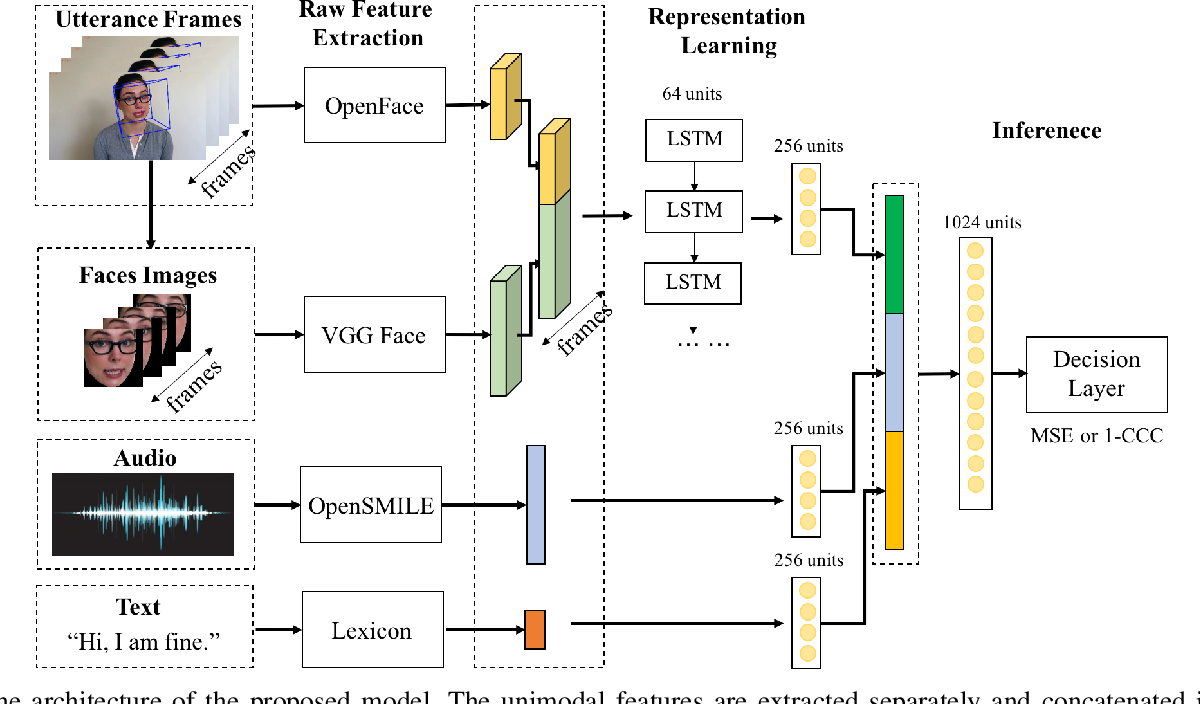 Figure 1 for Multimodal Utterance-level Affect Analysis using Visual, Audio and Text Features
