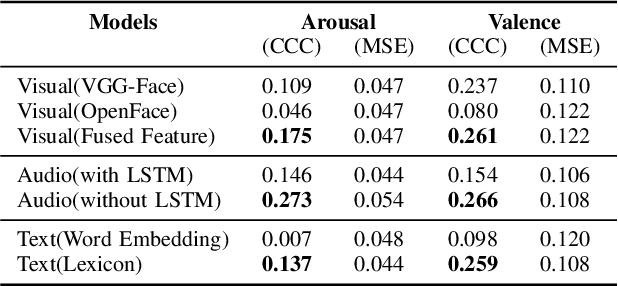 Figure 2 for Multimodal Utterance-level Affect Analysis using Visual, Audio and Text Features
