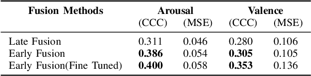 Figure 3 for Multimodal Utterance-level Affect Analysis using Visual, Audio and Text Features