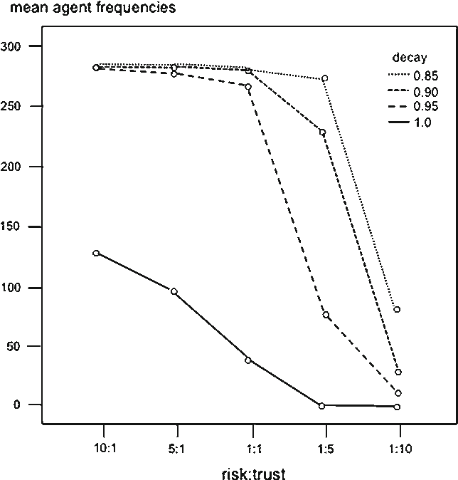 Fig. 5 Plot of means for Generate Dangerous by memory decay and risk:trust ratios. Main effects risk:trust and decay both p <.000, interaction F 12,880 = 6.27, p <.000
