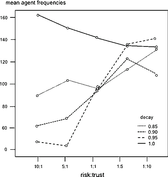 Fig. 6 Plot of frequency means for Record Always by memory decay and risk:trust ratio. Main effects risk:trust p < 0.000, decay p < 0.000, interaction F 12,880 = 2.63, p < 0.01