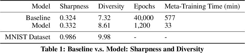 Figure 2 for DAWSON: A Domain Adaptive Few Shot Generation Framework