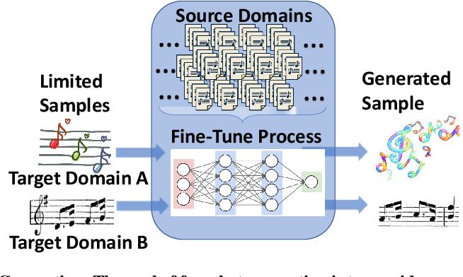Figure 1 for DAWSON: A Domain Adaptive Few Shot Generation Framework