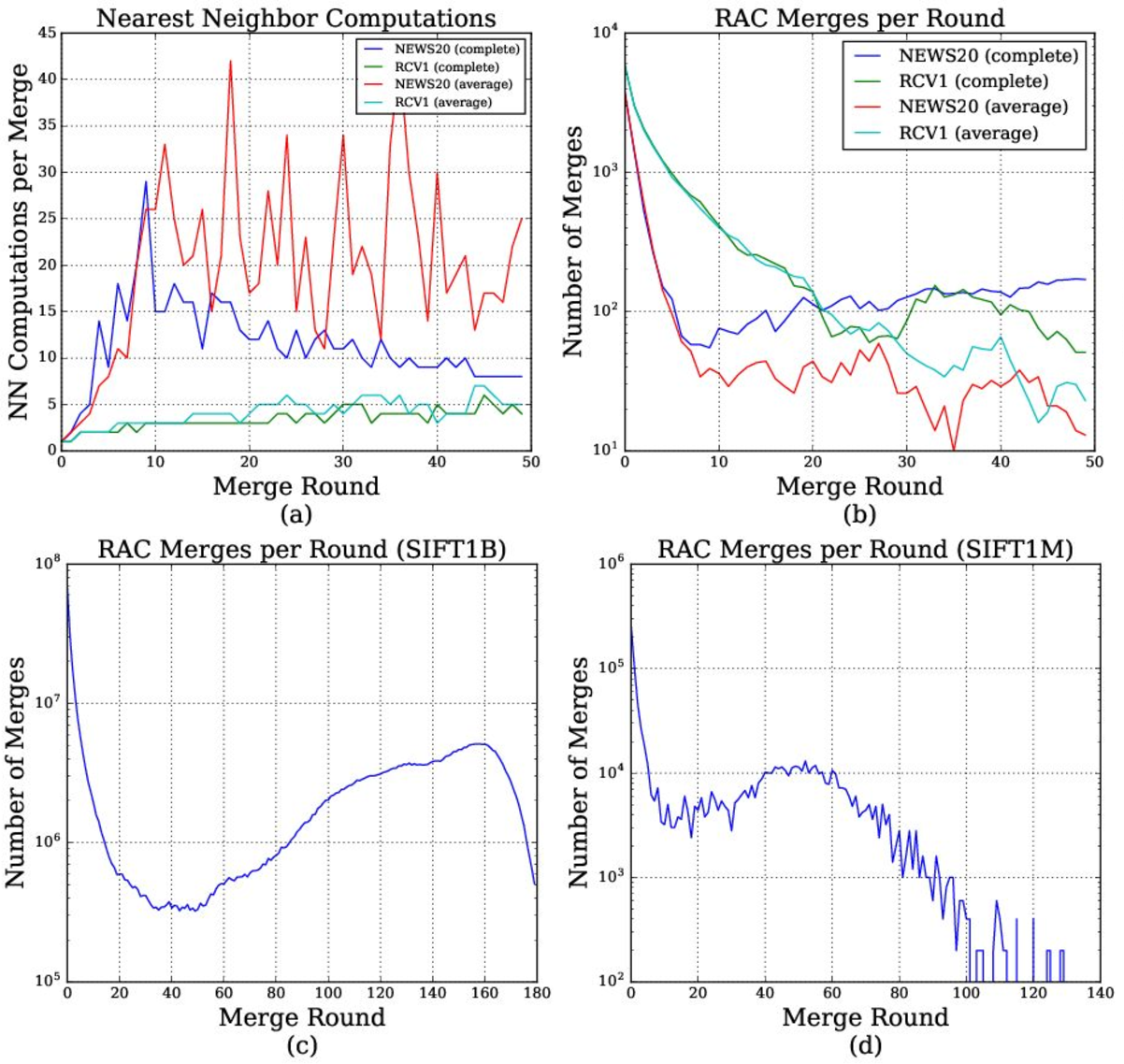 Figure 4 for Scaling Hierarchical Agglomerative Clustering to Billion-sized Datasets