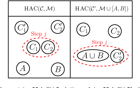 Figure 2 for Scaling Hierarchical Agglomerative Clustering to Billion-sized Datasets