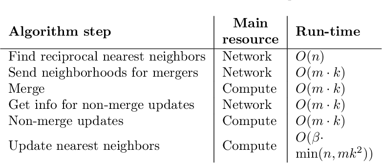 Figure 3 for Scaling Hierarchical Agglomerative Clustering to Billion-sized Datasets