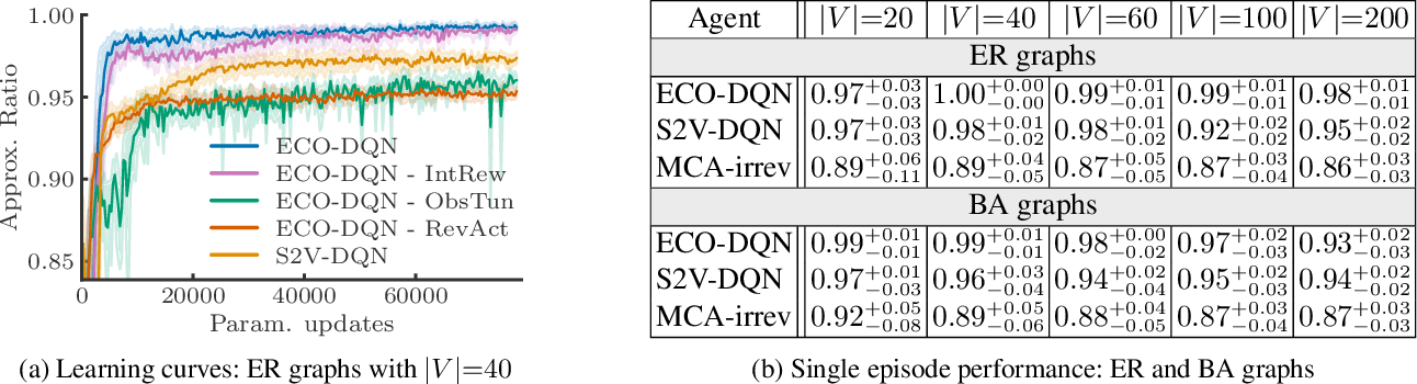 Figure 1 for Exploratory Combinatorial Optimization with Reinforcement Learning