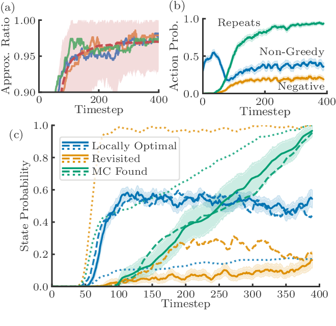 Figure 3 for Exploratory Combinatorial Optimization with Reinforcement Learning