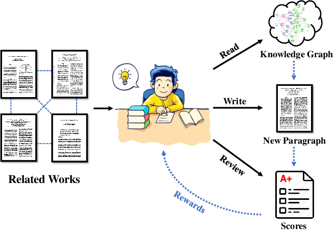 Figure 1 for How to Train Your Agent to Read and Write