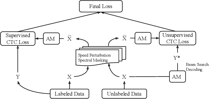 Figure 1 for Semi-supervised ASR by End-to-end Self-training