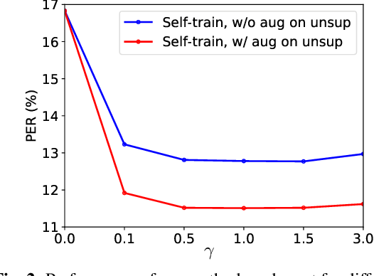 Figure 3 for Semi-supervised ASR by End-to-end Self-training