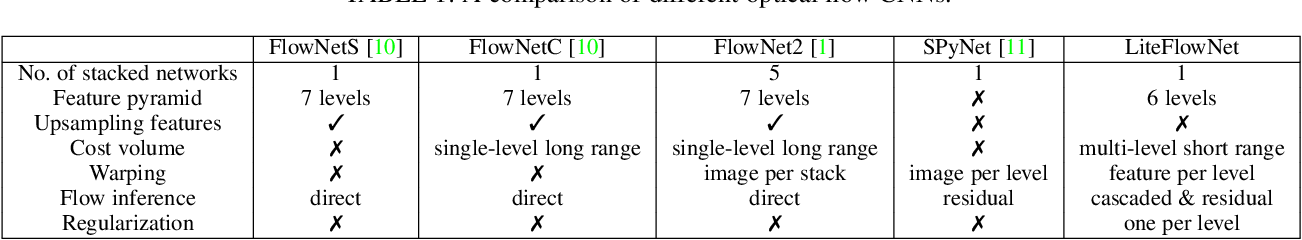Figure 2 for A Lightweight Optical Flow CNN - Revisiting Data Fidelity and Regularization
