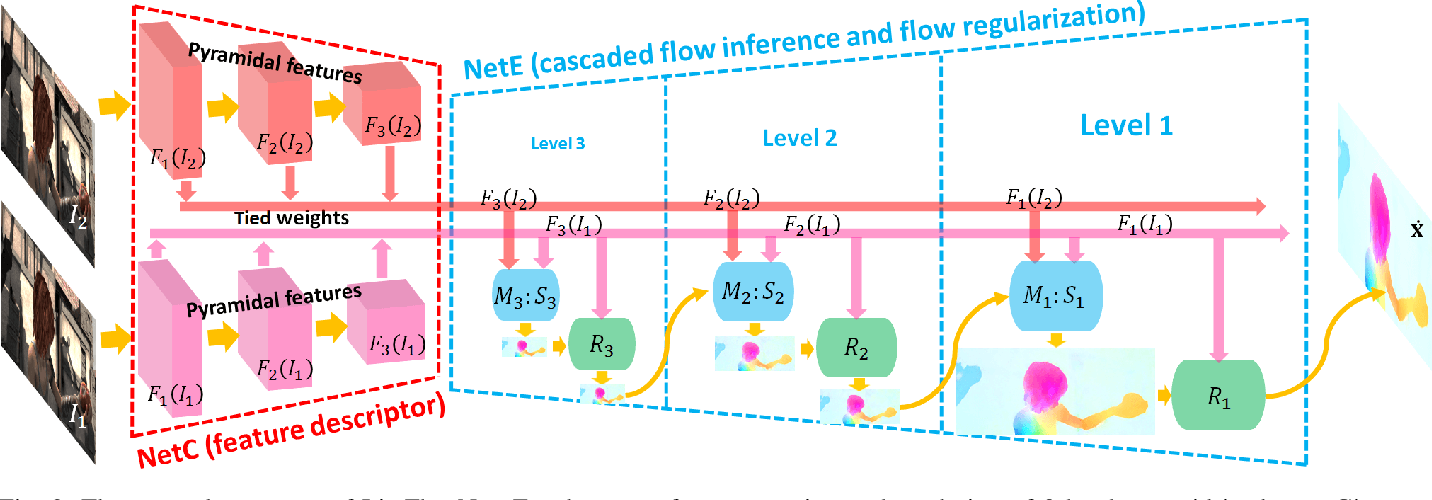 Figure 3 for A Lightweight Optical Flow CNN - Revisiting Data Fidelity and Regularization