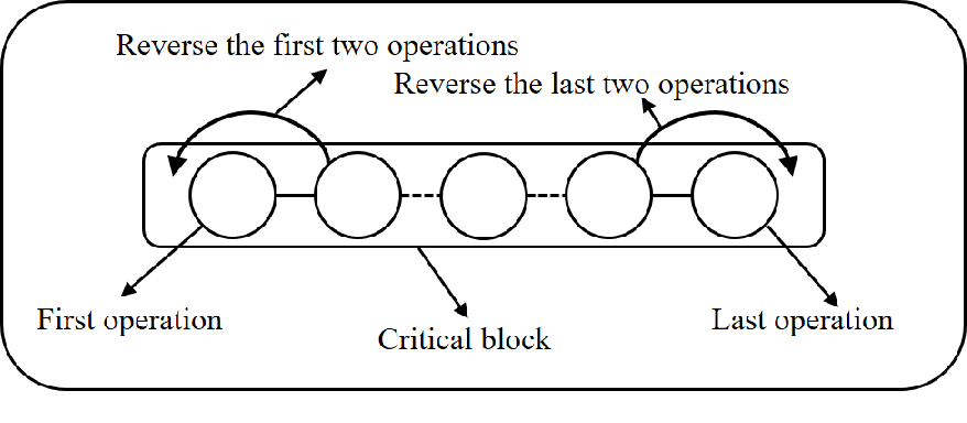 Figure 4 for A new neighborhood structure for job shop scheduling problems