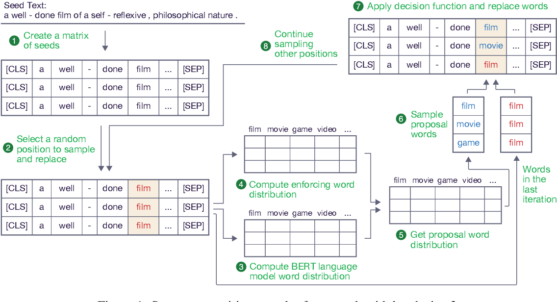 Figure 2 for Attacking Text Classifiers via Sentence Rewriting Sampler