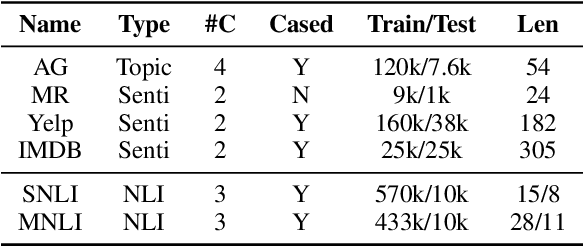 Figure 3 for Attacking Text Classifiers via Sentence Rewriting Sampler