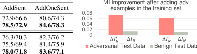 Figure 2 for InfoBERT: Improving Robustness of Language Models from An Information Theoretic Perspective