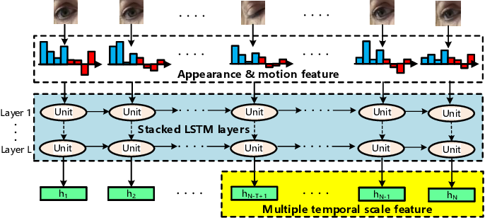 Figure 3 for Towards Real-time Eyeblink Detection in The Wild:Dataset,Theory and Practices
