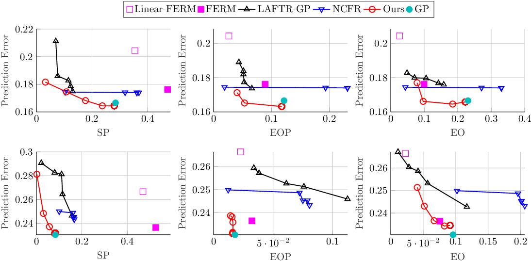 Figure 1 for Learning Fair Representations for Kernel Models