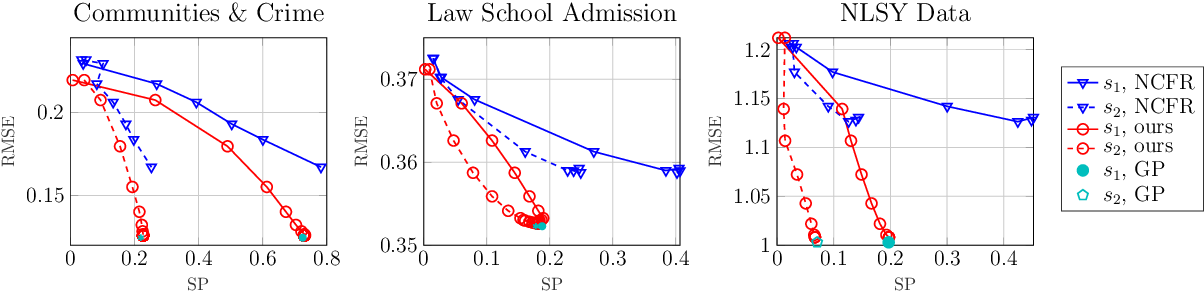 Figure 2 for Learning Fair Representations for Kernel Models