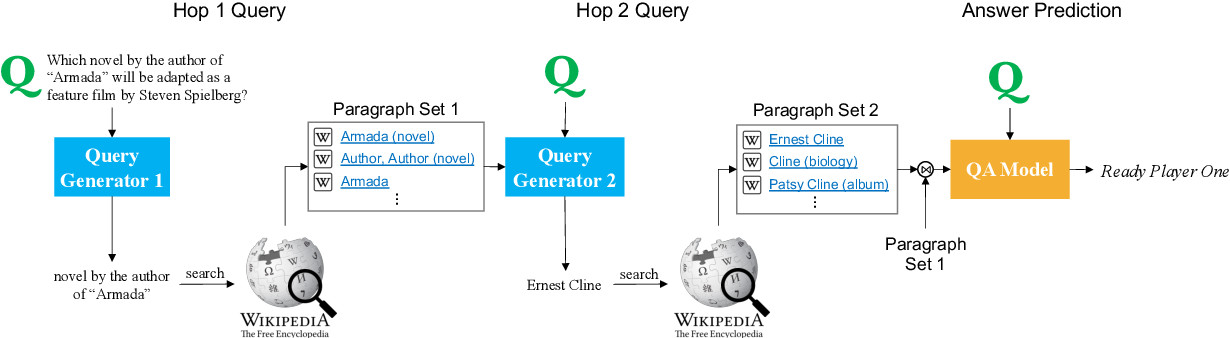 Figure 3 for Answering Complex Open-domain Questions Through Iterative Query Generation