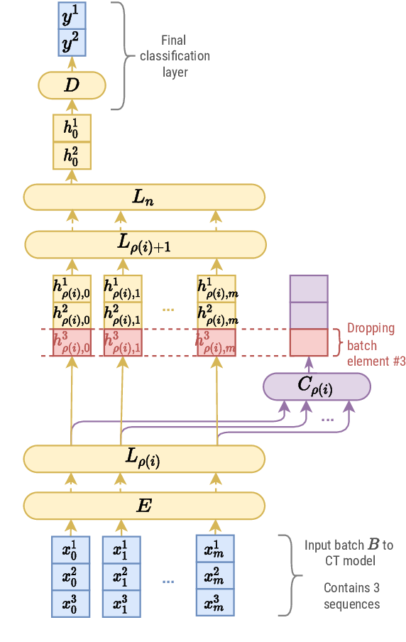 Figure 1 for The Cascade Transformer: an Application for Efficient Answer Sentence Selection