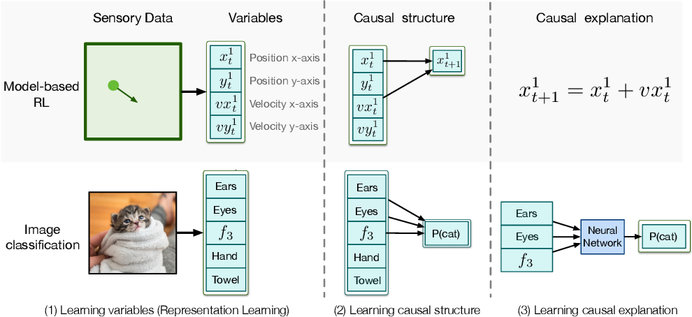 Figure 1 for Learning Causal Models Online